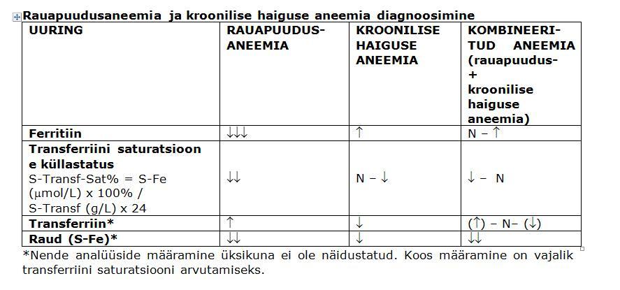 normaalne hemoglobiin
